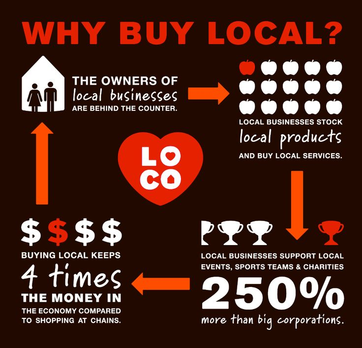 why buy local 2